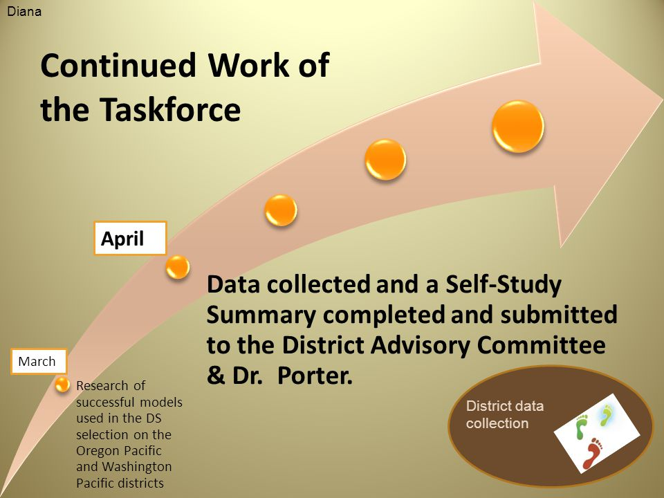 Data collected and a Self-Study Summary completed and submitted to the District Advisory Committee & Dr.
