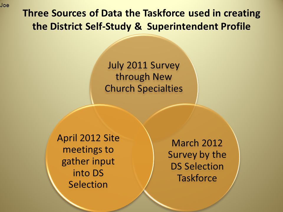 July 2011 Survey through New Church Specialties March 2012 Survey by the DS Selection Taskforce April 2012 Site meetings to gather input into DS Selection Three Sources of Data the Taskforce used in creating the District Self-Study & Superintendent Profile Joe