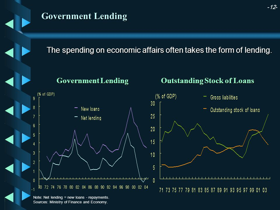 -12- Government Lending Outstanding Stock of Loans Note: Net lending = new loans - repayments.
