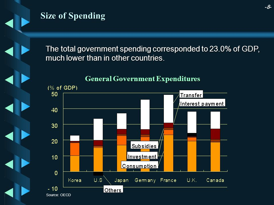 -8--8- Source: OECD General Government Expenditures The total government spending corresponded to 23.0% of GDP, much lower than in other countries.