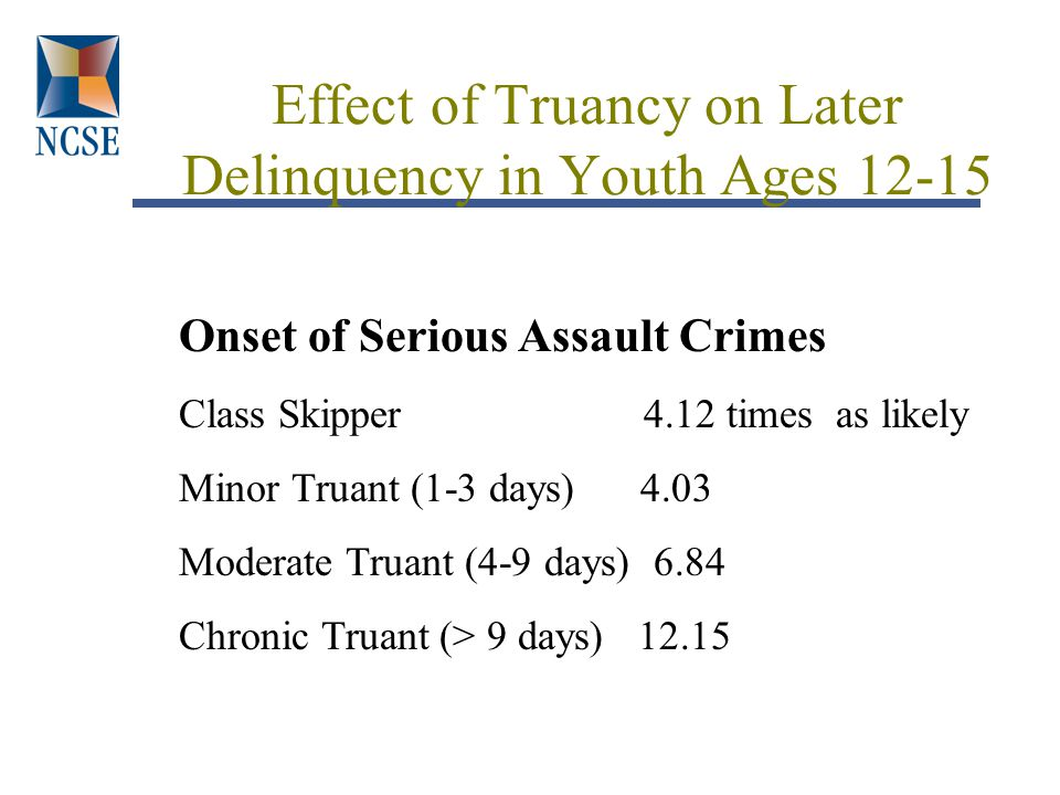 Effect of Truancy on Later Delinquency in Youth Ages 12-15 Onset of Serious Assault Crimes Class Skipper 4.12 times as likely Minor Truant (1-3 days) 4.03 Moderate Truant (4-9 days) 6.84 Chronic Truant (> 9 days) 12.15