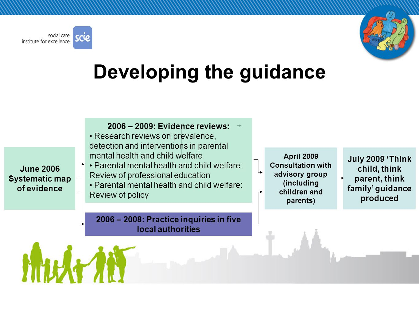 Developing the guidance June 2006 Systematic map of evidence 2006 – 2008: Practice inquiries in five local authorities April 2009 Consultation with advisory group (including children and parents) July 2009 'Think child, think parent, think family' guidance produced 2006 – 2009: Evidence reviews: Research reviews on prevalence, detection and interventions in parental mental health and child welfare Parental mental health and child welfare: Review of professional education Parental mental health and child welfare: Review of policy
