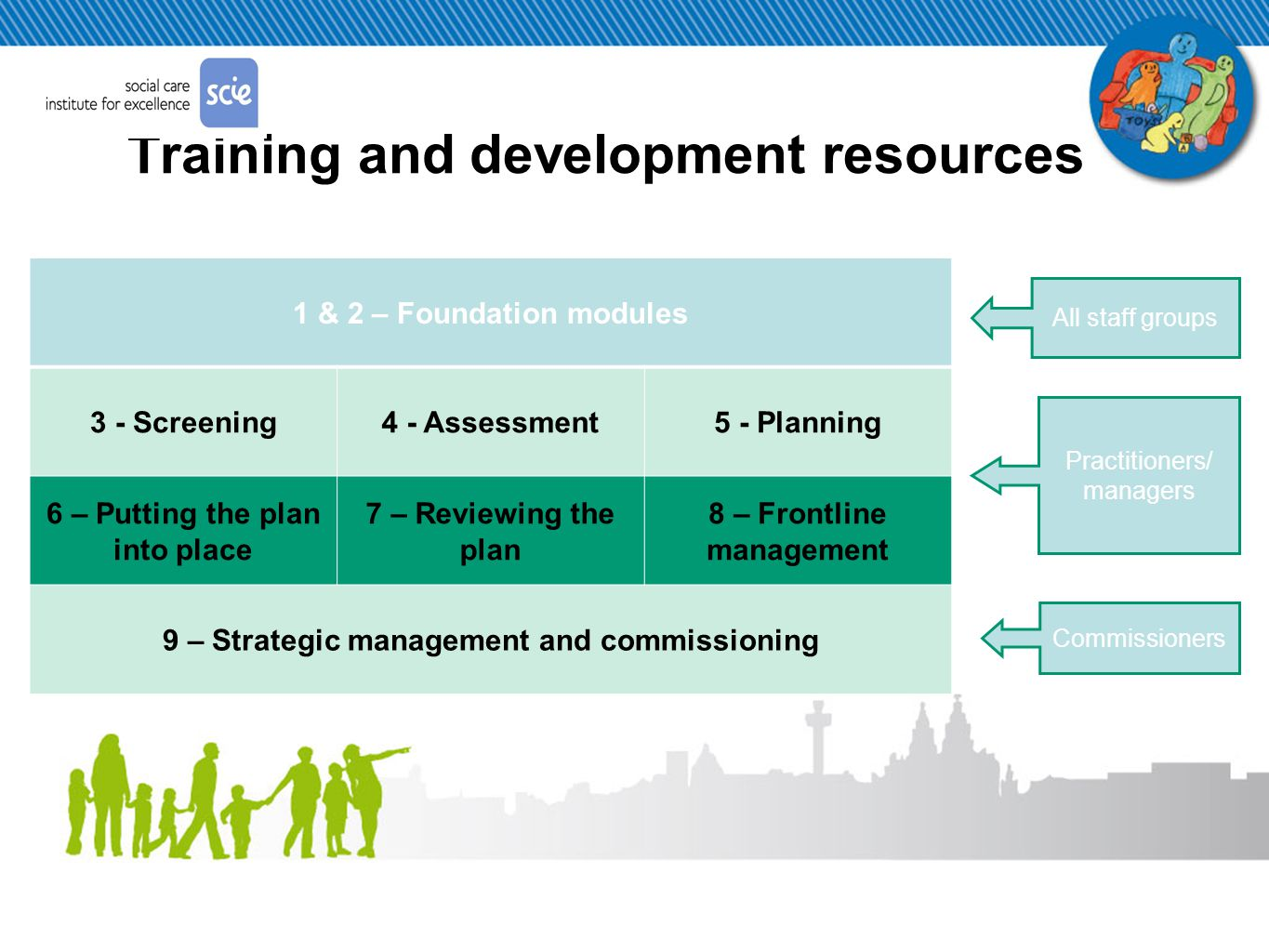 Training and development resources 1 & 2 – Foundation modules 3 - Screening4 - Assessment5 - Planning 6 – Putting the plan into place 7 – Reviewing the plan 8 – Frontline management 9 – Strategic management and commissioning All staff groups Practitioners/ managers Commissioners