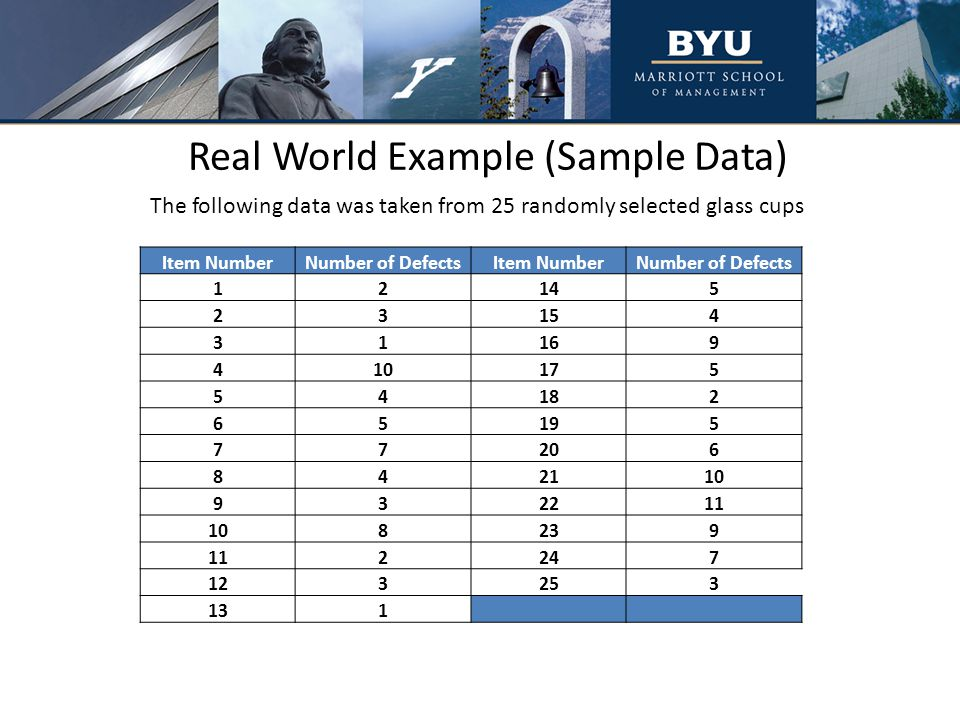 Real World Example (Sample Data) The following data was taken from 25 randomly selected glass cups Item NumberNumber of DefectsItem NumberNumber of Defects 12145 23154 31169 410175 54182 65195 77206 842110 932211 108239 112247 123253 131