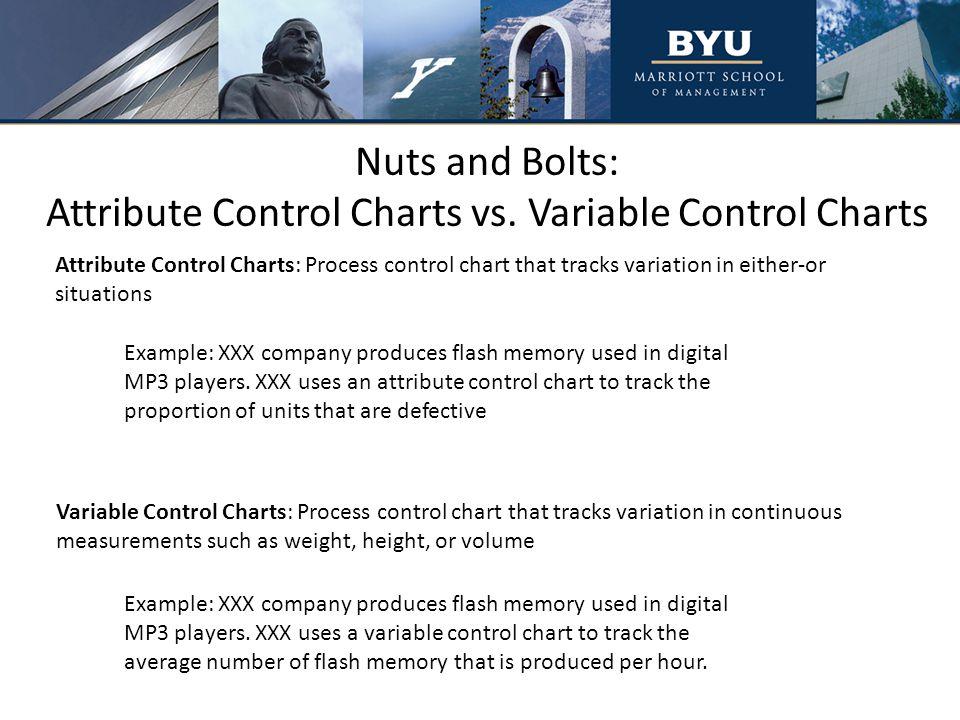 Defect Charts: u-Charts vs.