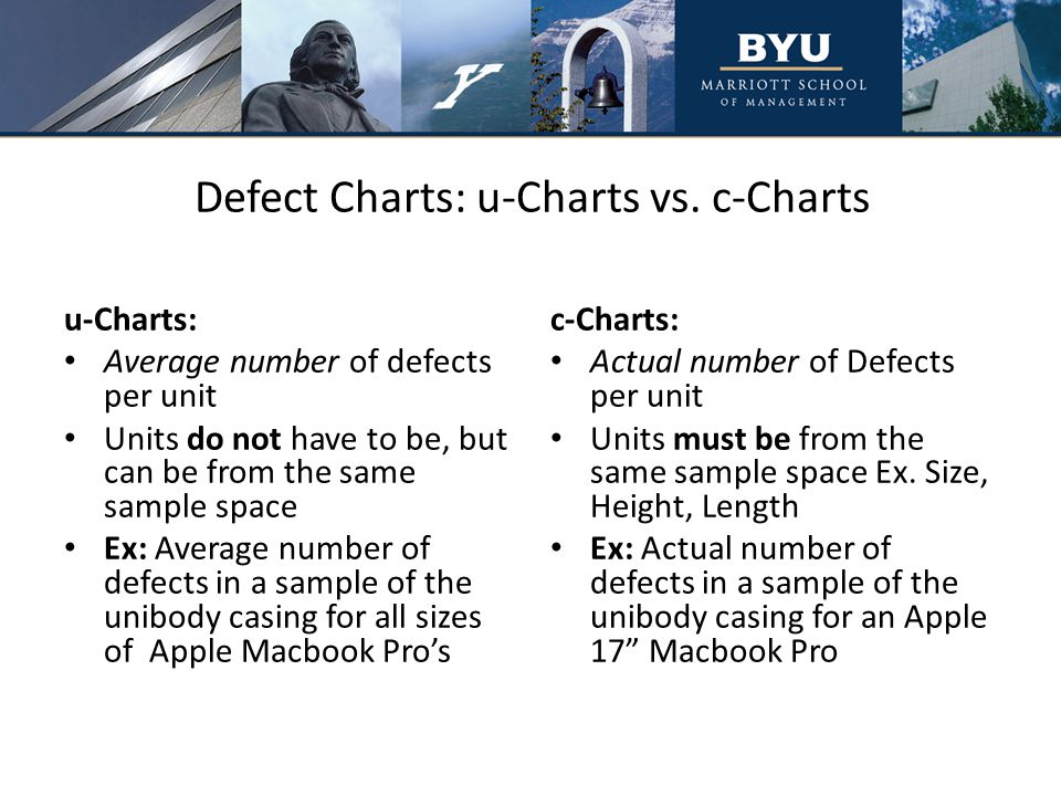 Defect Charts: u-Charts vs.