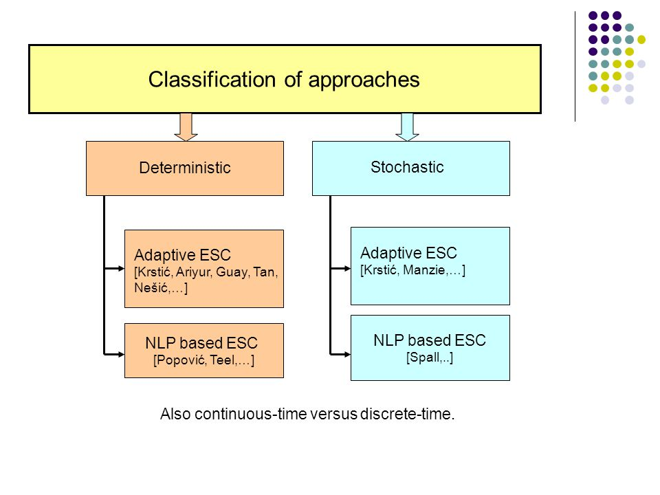 Classification of approaches NLP based ESC [Popović, Teel,…] Adaptive ESC [Krstić, Ariyur, Guay, Tan, Nešić,…] Deterministic Stochastic Adaptive ESC [Krstić, Manzie,…] NLP based ESC [Spall,..] Also continuous-time versus discrete-time.