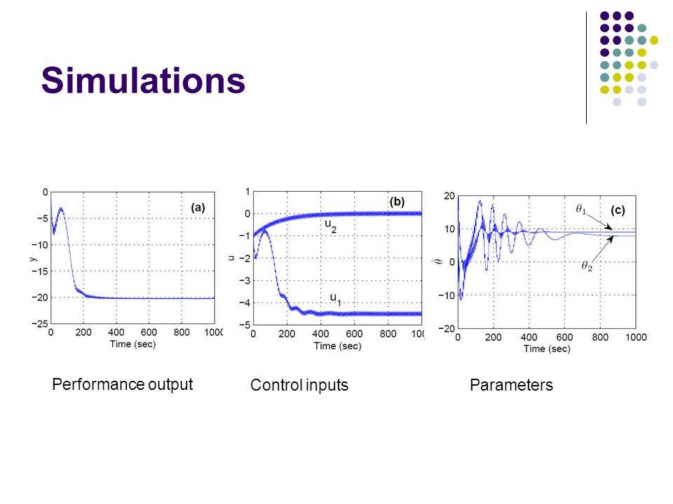Simulations Performance output Control inputsParameters