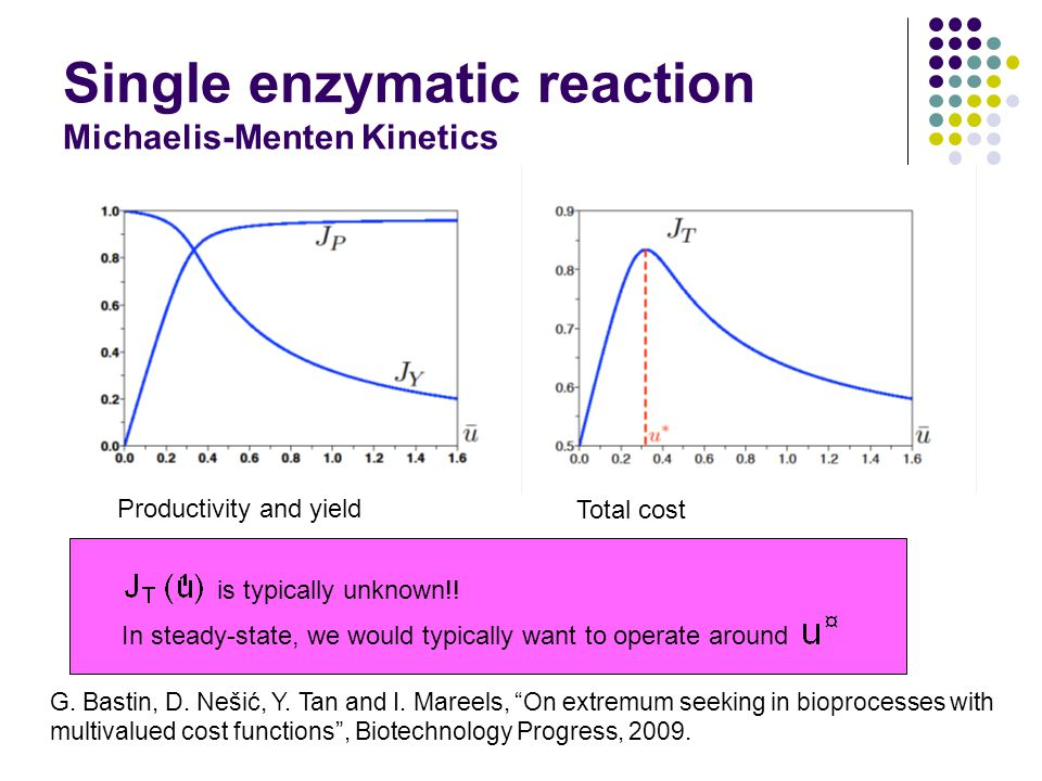 Single enzymatic reaction Michaelis-Menten Kinetics Productivity and yield Total cost is typically unknown!.