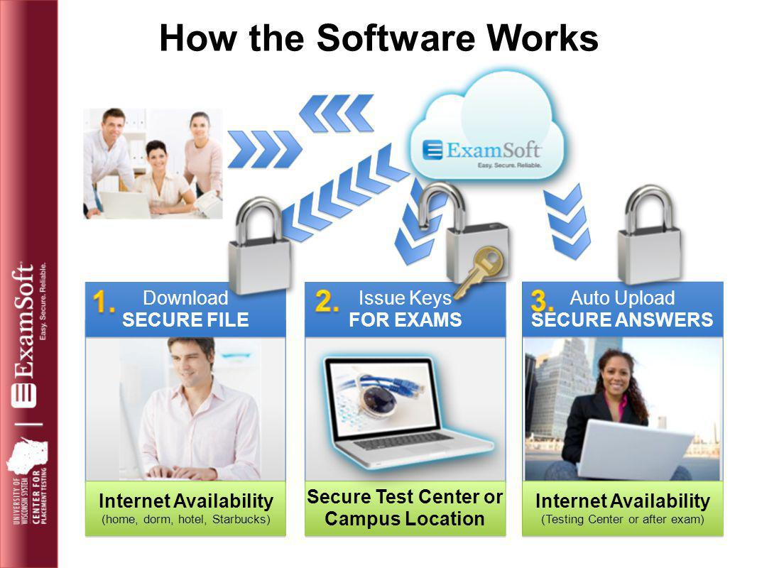 How the Software Works Auto Upload SECURE ANSWERS Internet Availability (Testing Center or after exam) Issue Keys FOR EXAMS Secure Test Center or Camp