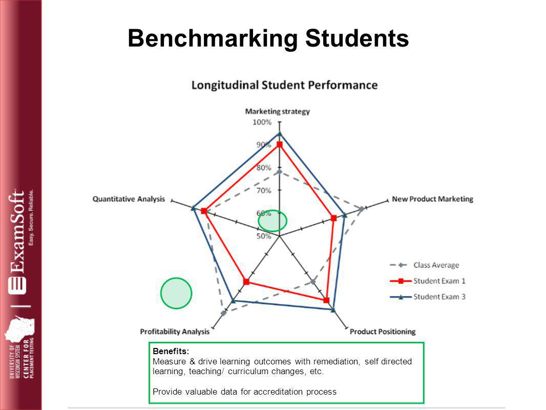 Benchmarking Students Benefits: Measure & drive learning outcomes with remediation, self directed learning, teaching/ curriculum changes, etc. Provide
