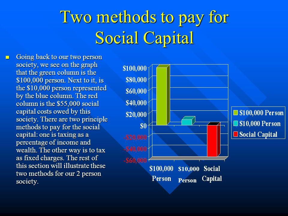 What What are shared assets? Shared assets, similar to what is called the social capital, are all the assets that are owned equally by all members of