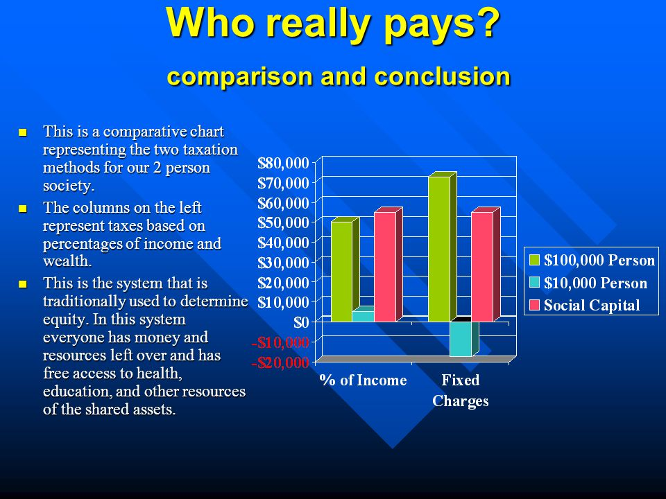 Who really pays.