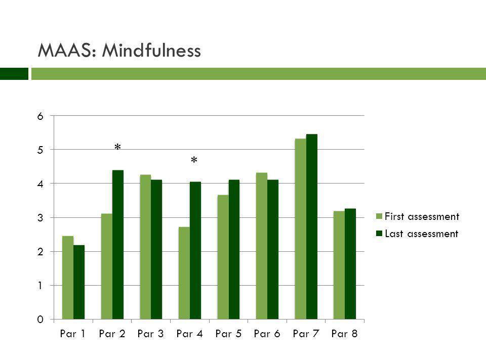 MAAS: Mindfulness * *