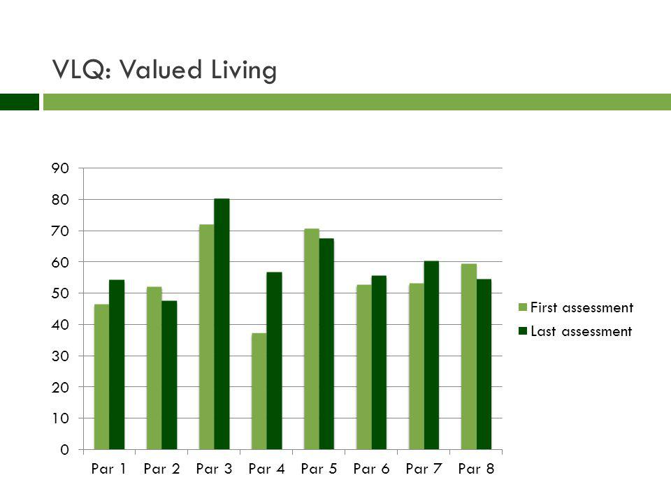VLQ: Valued Living