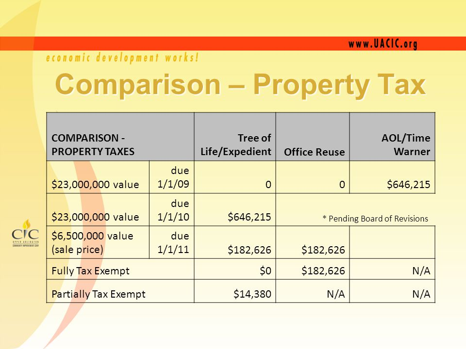 COMPARISON - PROPERTY TAXES Tree of Life/Expedient Office Reuse AOL/Time Warner $23,000,000 value due 1/1/0900$646,215 $23,000,000 value due 1/1/10$646,215 * Pending Board of Revisions $6,500,000 value (sale price) due 1/1/11$182,626 Fully Tax Exempt $0$182,626N/A Partially Tax Exempt $14,380N/A Comparison – Property Tax