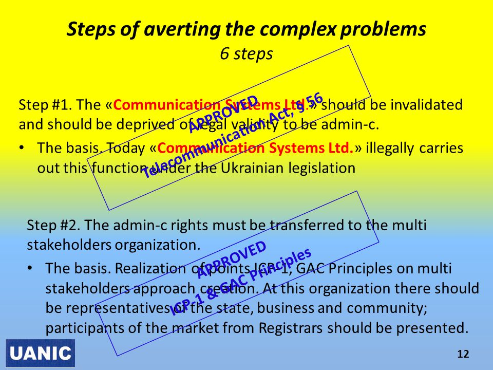 Steps of averting the complex problems 6 steps 12 Step #1.