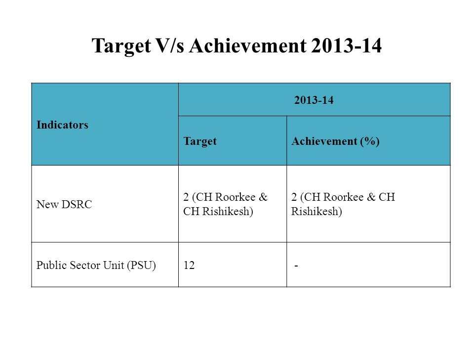 Target V/s Achievement 2013-14 Indicators 2013-14 TargetAchievement (%) New DSRC 2 (CH Roorkee & CH Rishikesh) Public Sector Unit (PSU)12 -