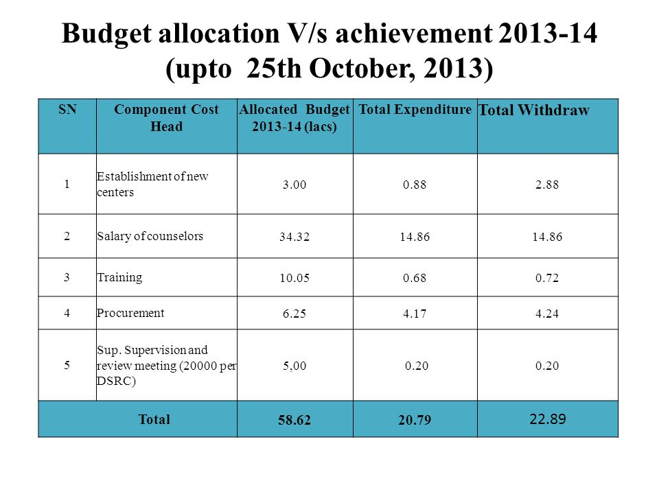Budget allocation V/s achievement 2013-14 (upto 25th October, 2013) SNComponent Cost Head Allocated Budget 2013-14 (lacs) Total Expenditure Total Withdraw 1 Establishment of new centers 3.000.882.88 2Salary of counselors34.3214.86 3Training10.050.680.72 4Procurement6.254.174.24 5 Sup.