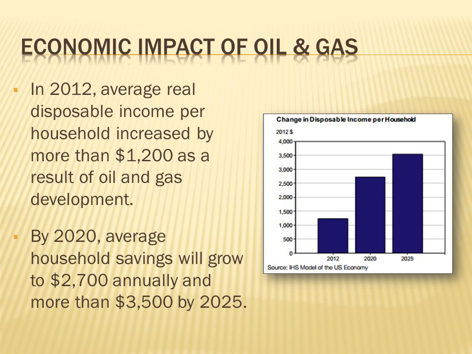  In 2012, average real disposable income per household increased by more than $1,200 as a result of oil and gas development.  By 2020, average house