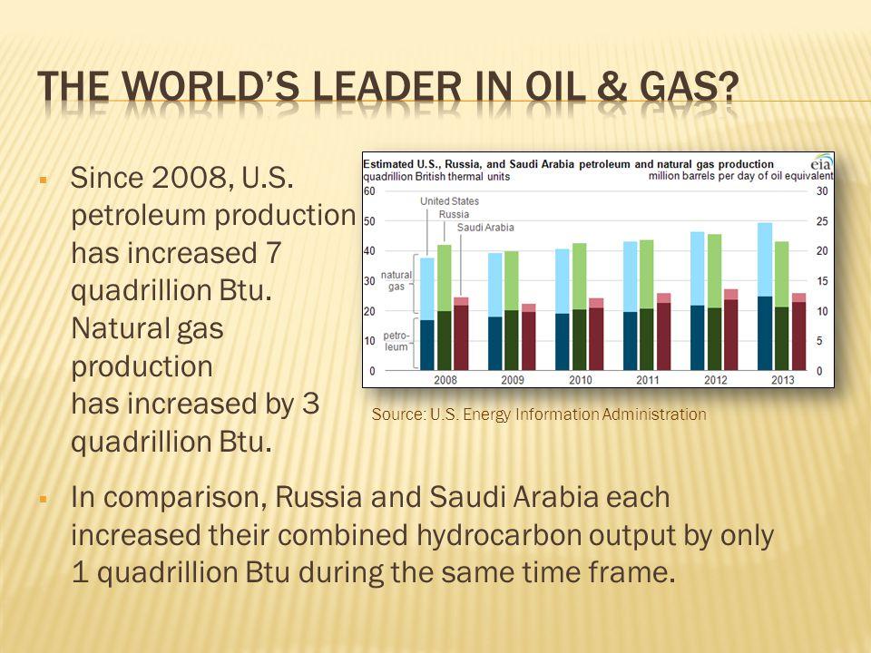  Since 2008, U.S. petroleum production has increased 7 quadrillion Btu. Natural gas production has increased by 3 quadrillion Btu.  In comparison, R