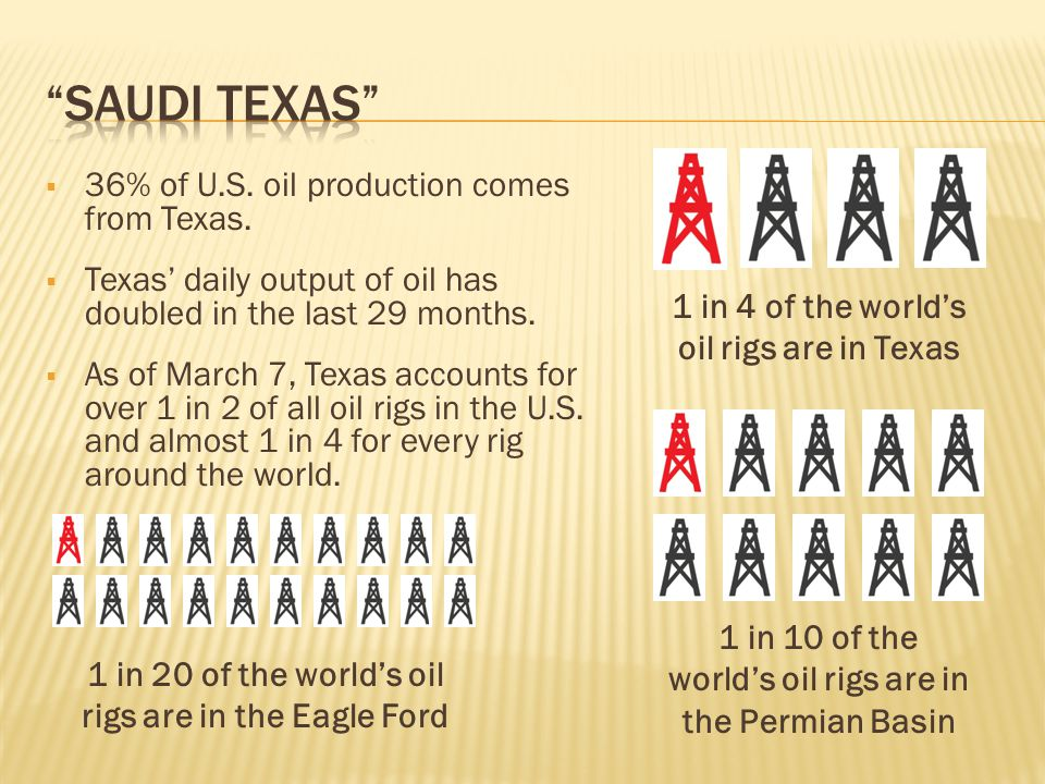  36% of U.S. oil production comes from Texas.  Texas' daily output of oil has doubled in the last 29 months.  As of March 7, Texas accounts for ove