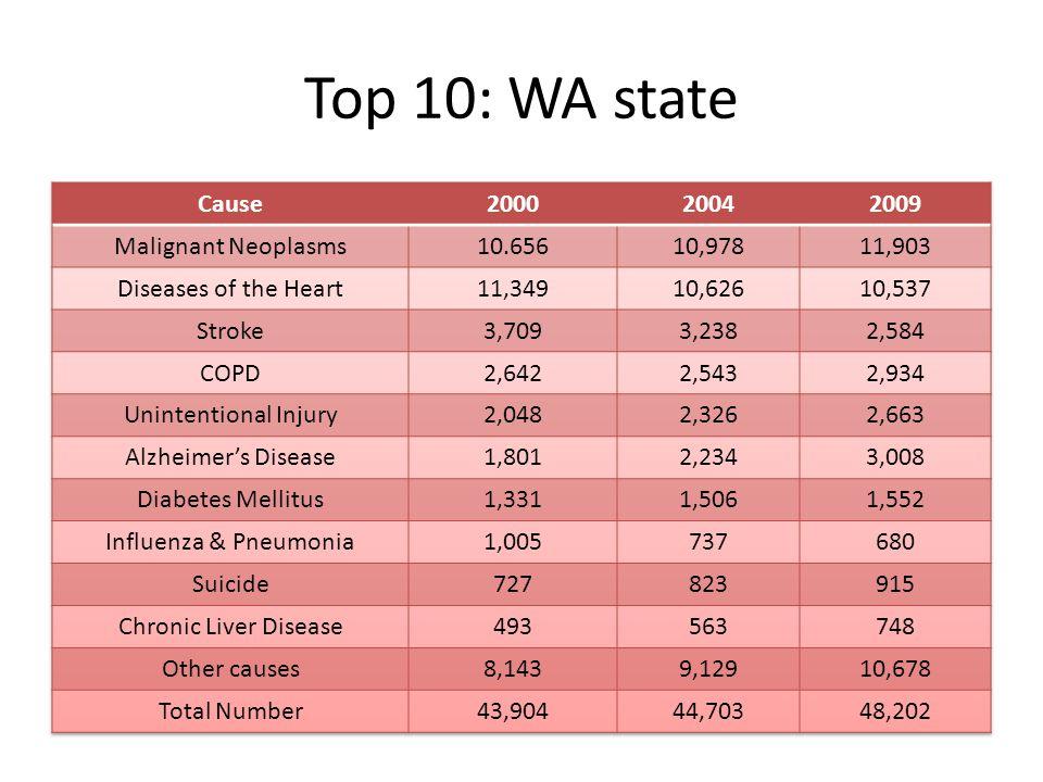 Top 10: WA state
