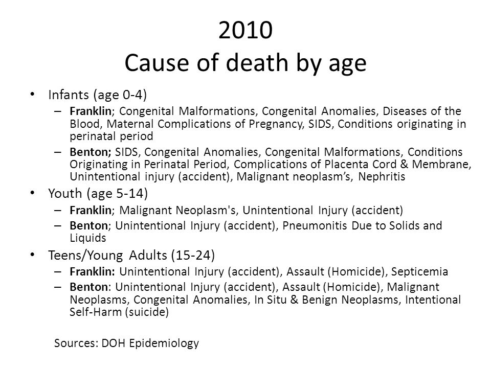 2010 Cause of death by age Infants (age 0-4) – Franklin; Congenital Malformations, Congenital Anomalies, Diseases of the Blood, Maternal Complications of Pregnancy, SIDS, Conditions originating in perinatal period – Benton; SIDS, Congenital Anomalies, Congenital Malformations, Conditions Originating in Perinatal Period, Complications of Placenta Cord & Membrane, Unintentional injury (accident), Malignant neoplasm's, Nephritis Youth (age 5-14) – Franklin; Malignant Neoplasm s, Unintentional Injury (accident) – Benton; Unintentional Injury (accident), Pneumonitis Due to Solids and Liquids Teens/Young Adults (15-24) – Franklin: Unintentional Injury (accident), Assault (Homicide), Septicemia – Benton: Unintentional Injury (accident), Assault (Homicide), Malignant Neoplasms, Congenital Anomalies, In Situ & Benign Neoplasms, Intentional Self-Harm (suicide) Sources: DOH Epidemiology