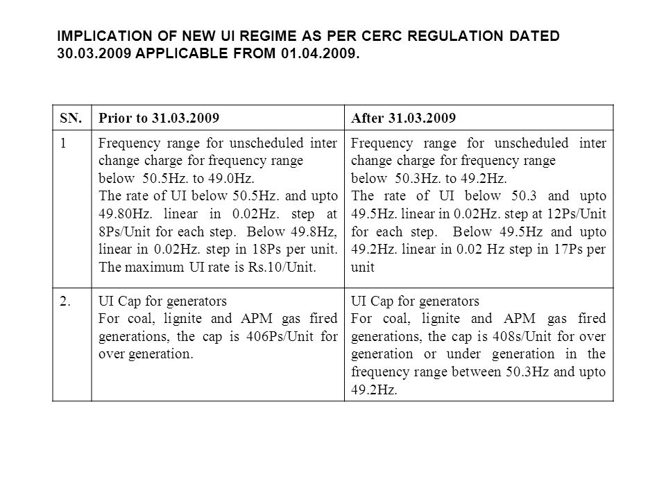 IMPLICATION OF NEW UI REGIME AS PER CERC REGULATION DATED 30.03.2009 APPLICABLE FROM 01.04.2009.