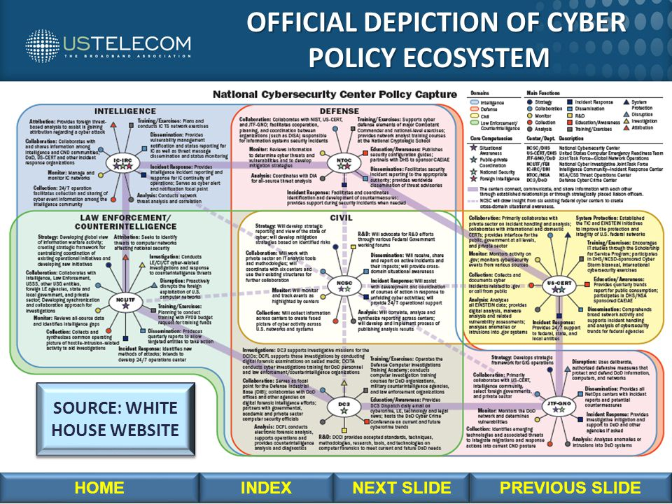 OFFICIAL DEPICTION OF CYBER OFFICIAL DEPICTION OF CYBER POLICY ECOSYSTEM POLICY ECOSYSTEM SOURCE: WHITE HOUSE WEBSITE SOURCE: WHITE HOUSE WEBSITE