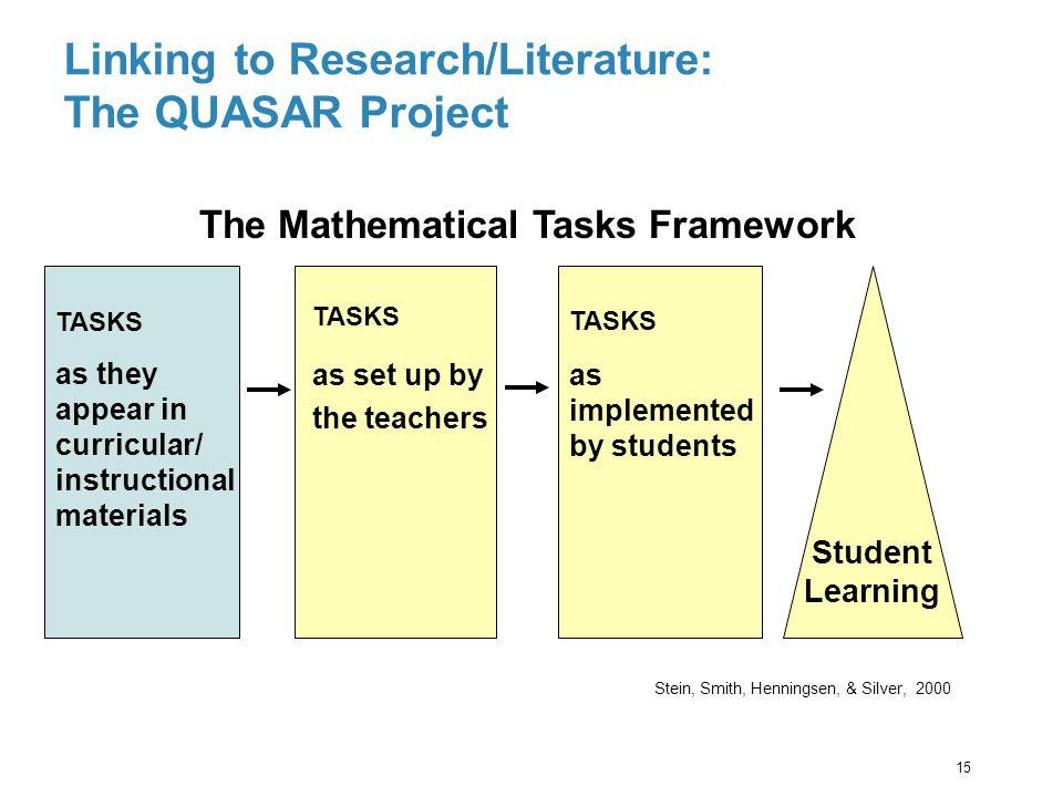 TASKS as they appear in curricular/ instructional materials TASKS as set up by the teachers TASKS as implemented by students Student Learning The Math