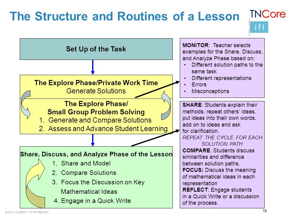 © 2013 UNIVERSITY OF PITTSBURGH The Structure and Routines of a Lesson The Explore Phase/Private Work Time Generate Solutions The Explore Phase/ Small