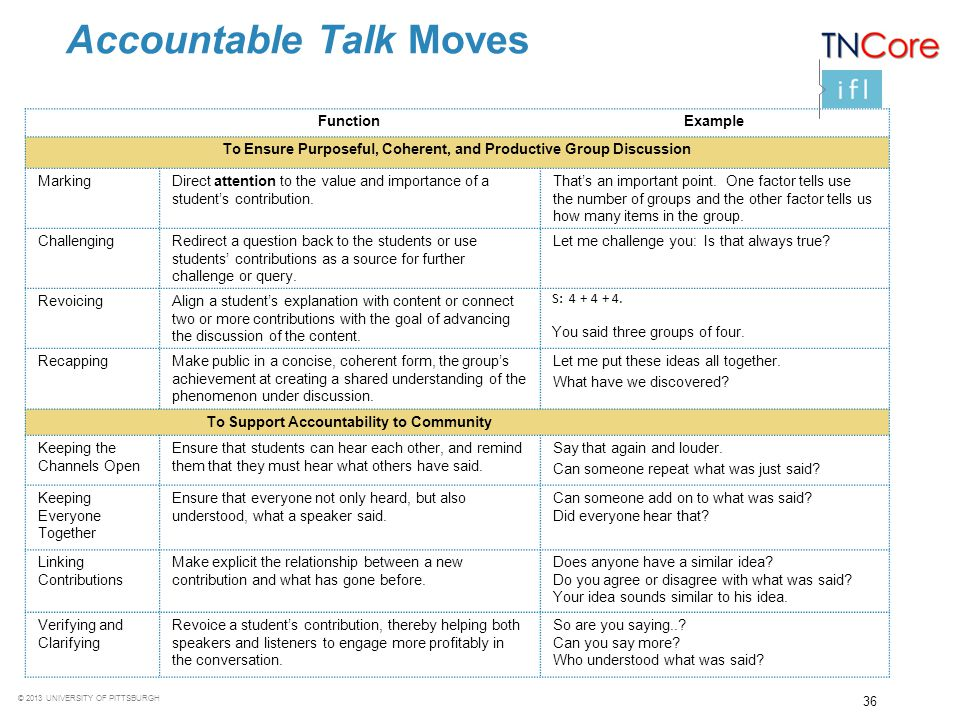 © 2013 UNIVERSITY OF PITTSBURGH Accountable Talk Moves FunctionExample To Ensure Purposeful, Coherent, and Productive Group Discussion MarkingDirect a