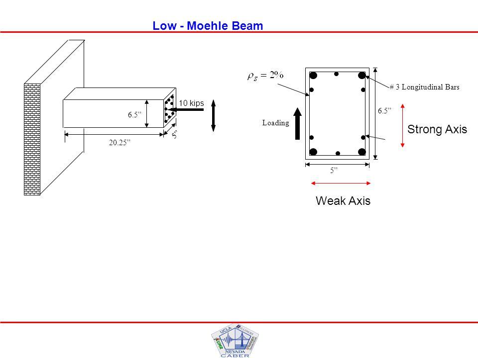 6.5 20.25 5 10 kips 6.5 5 Loading # 3 Longitudinal Bars Low - Moehle Beam Weak Axis Strong Axis