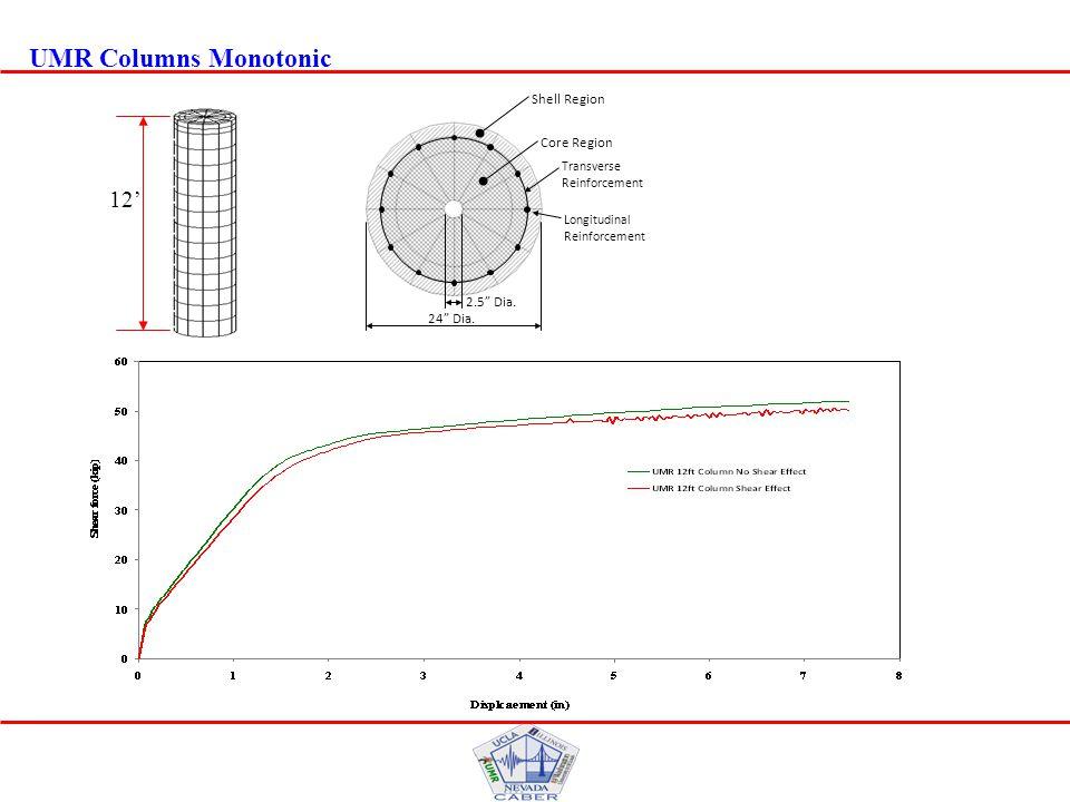 UMR Columns Monotonic Longitudinal Reinforcement Shell Region Core Region 2.5 Dia.
