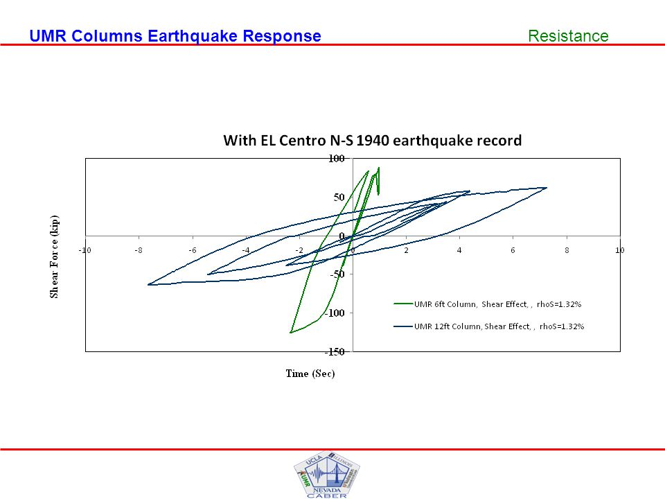 UMR Columns Earthquake ResponseResistance