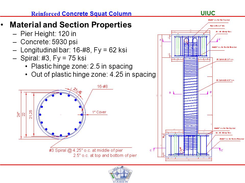UIUC Shear Response Reinforced Concrete Squat Column (PIER1 )  Shear Element is matching with the experimental data