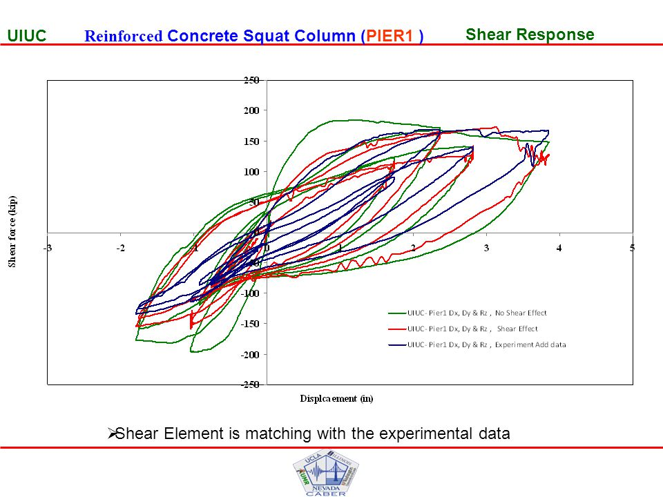 Moment Response UIUC Moment Response UIUC Reinforced Concrete Squat Column (PIER1 ) UIUC Reinforced Concrete Squat Column (PIER1 )Moment Response UIUC Reinforced Concrete Squat Column (PIER1 )  Shear Element is matching with the experimental data
