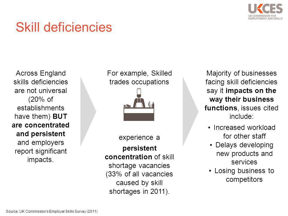 Skill deficiencies For example, Skilled trades occupations experience a persistent concentration of skill shortage vacancies (33% of all vacancies caused by skill shortages in 2011).