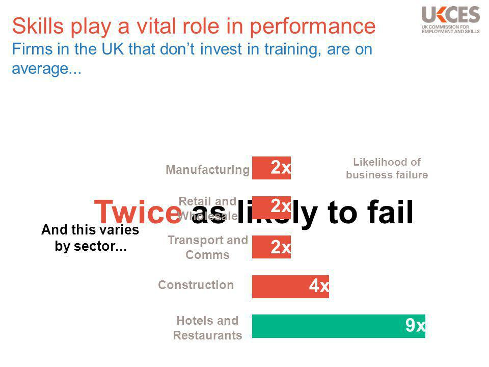Skills play a vital role in performance Firms in the UK that don't invest in training, are on average...