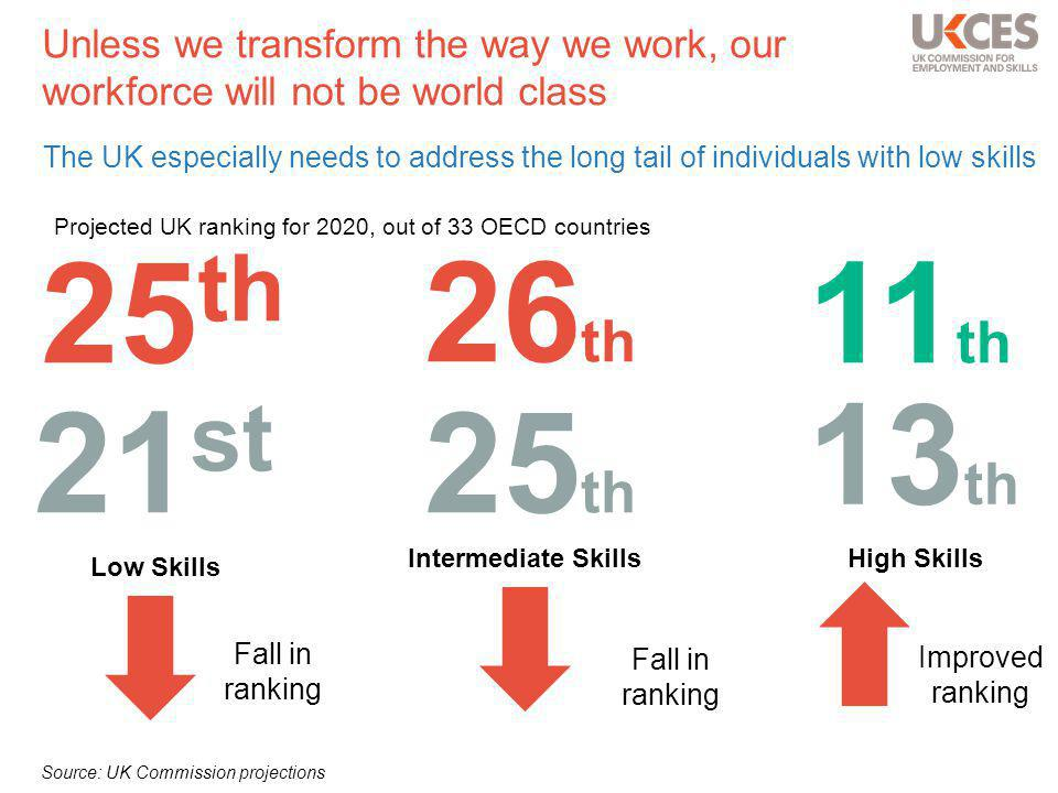 Unless we transform the way we work, our workforce will not be world class The UK especially needs to address the long tail of individuals with low skills Low Skills Intermediate SkillsHigh Skills 21 st 25 th 13 th 25 th 26 th 11 th Source: UK Commission projections Projected UK ranking for 2020, out of 33 OECD countries Fall in ranking Improved ranking
