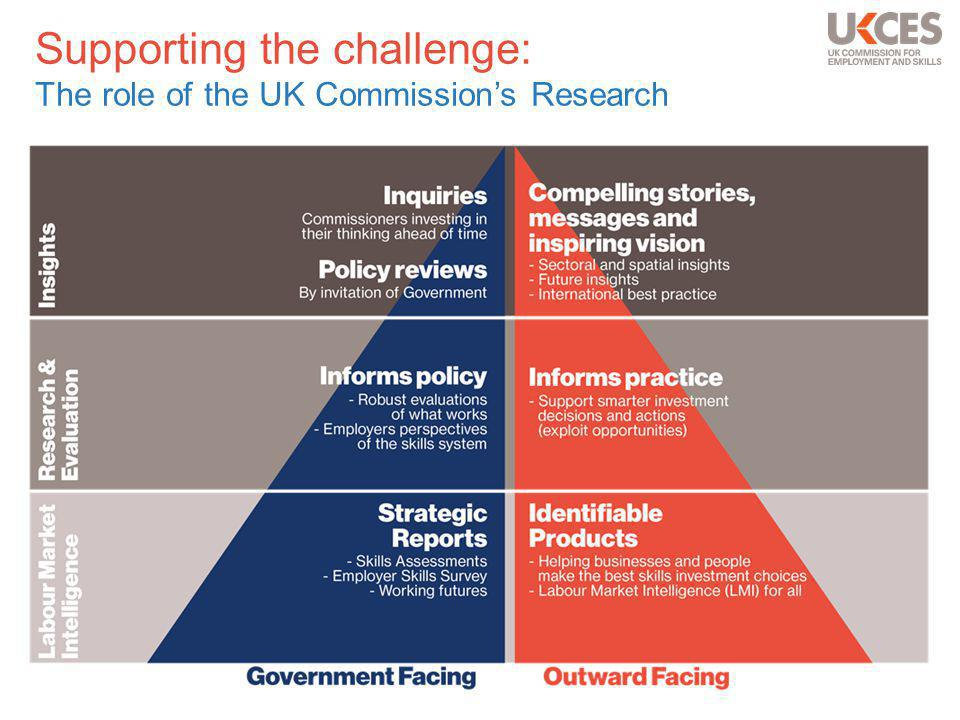Supporting the challenge: The role of the UK Commission's Research