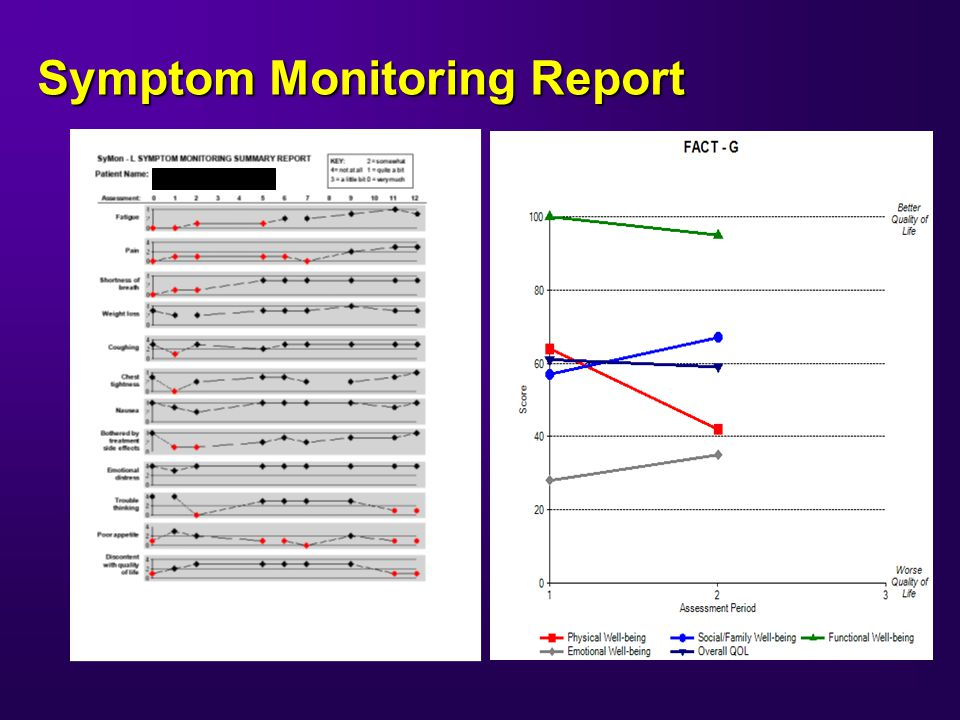 Symptom Monitoring Report