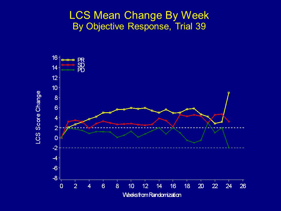 LCS Mean Change By Week By Objective Response, Trial 39