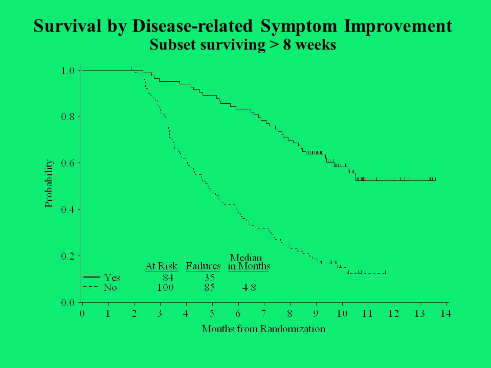Survival by Disease-related Symptom Improvement Subset surviving > 8 weeks