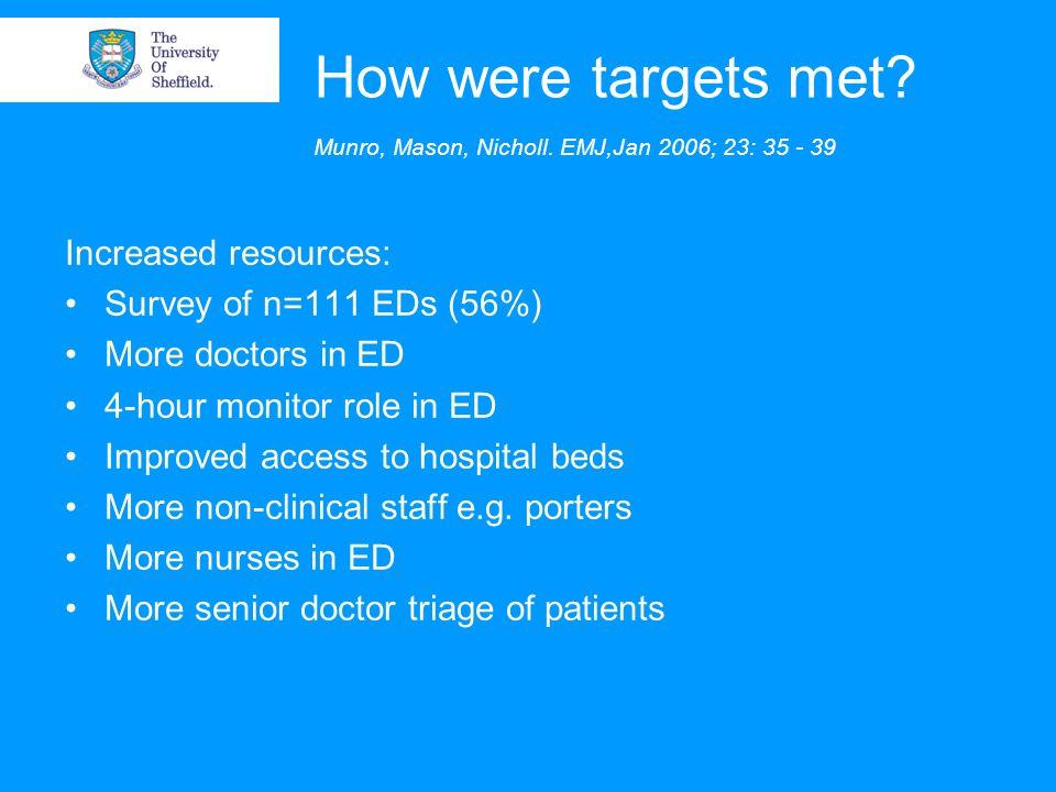 How were targets met? Munro, Mason, Nicholl. EMJ,Jan 2006; 23: 35 - 39 Increased resources: Survey of n=111 EDs (56%) More doctors in ED 4-hour monito