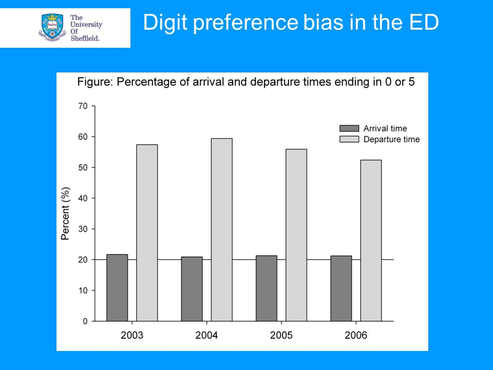 Digit preference bias in the ED
