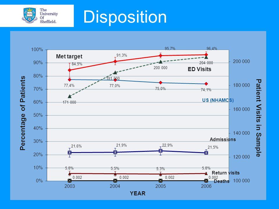 Met target ED Visits US (NHAMCS) Admissions Return visits Deaths Disposition