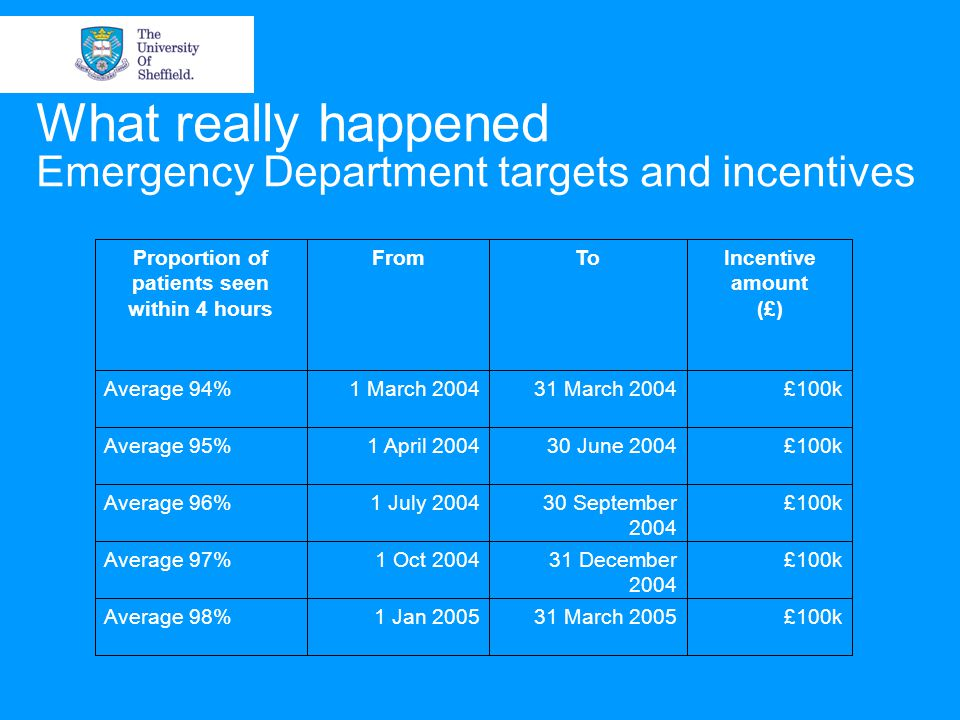 What really happened Emergency Department targets and incentives £100k31 March Jan 2005Average 98% £100k31 December Oct 2004Average 97% £100k30 September July 2004Average 96% £100k30 June April 2004Average 95% £100k31 March March 2004Average 94% Incentive amount (£) ToFromProportion of patients seen within 4 hours