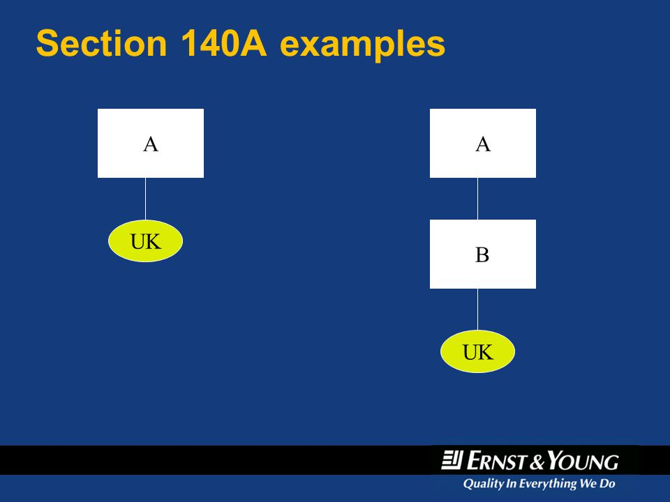 Section 140A examples A UK A B